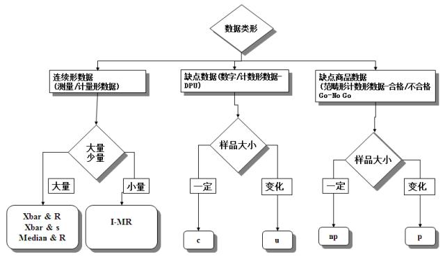 绝对的干货:SPC实战之控制图