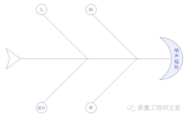 质量分析利器:因果图、树图与关联图