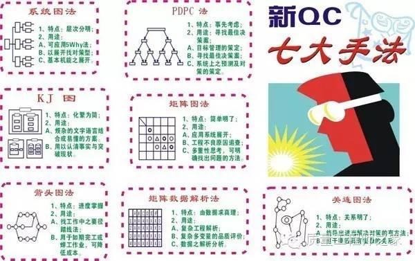 新QC七大手法