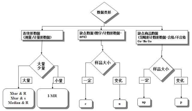 SPC实战之控制图