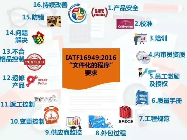 IATF 16949:2016基于旧版变化点