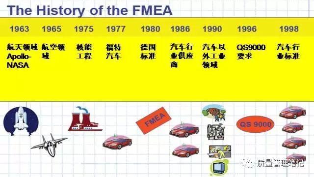 一篇文章读懂 PFMEA