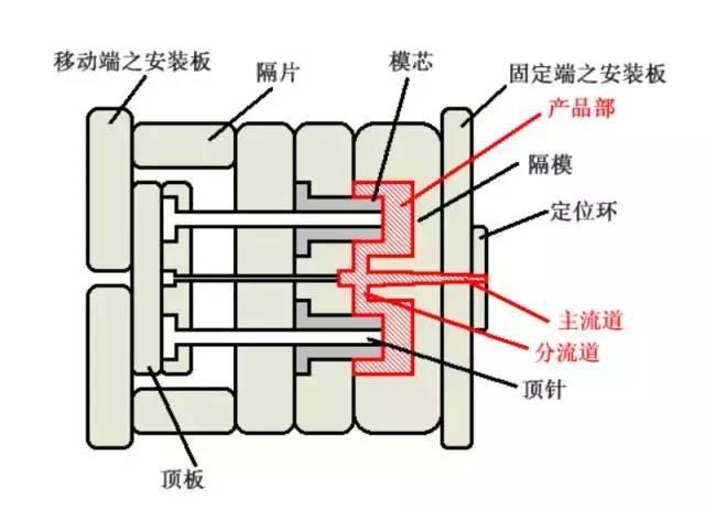 模具浇口位置和结构形式,那真叫个多