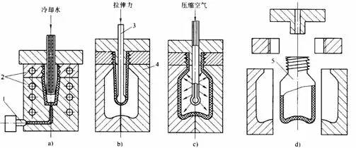 吹塑成型模具设计核心在是哪些?附工艺介绍