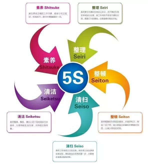 中国5S失败率高达90%?为什么?