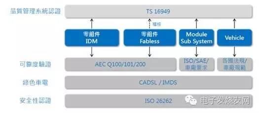 汽车级别芯片的认证有多难?兼谈AEC和ISO/TS 16949