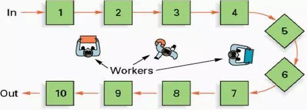 SQE如何带领供应商布置一条完美的U型线