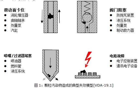 新版VDA 19-2015清洁度检测标准解读