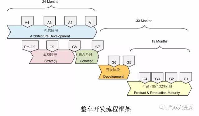 全球整车开发流程(GVDP)详细解读