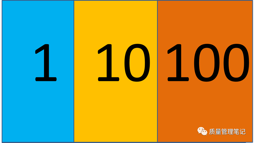 Rule of 1-10-100:质量人必知之法则