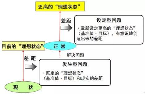 丰田TPB问题解决八步法和十大意识