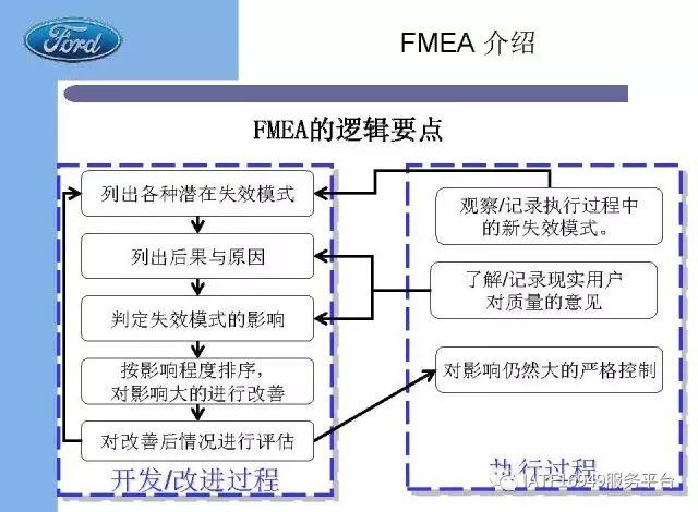 福特汽车内部FMEA培训教材