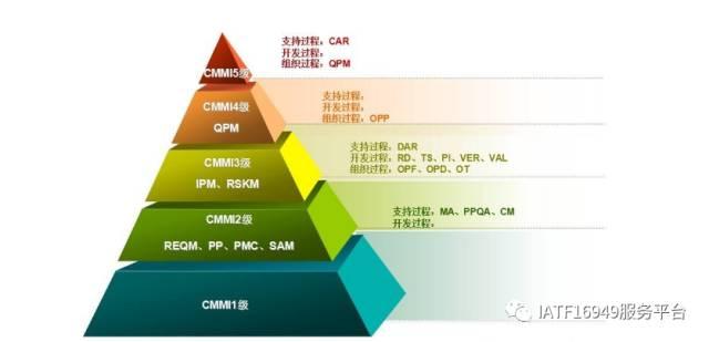 IATF16949嵌入式软件管理之-CMMI介绍