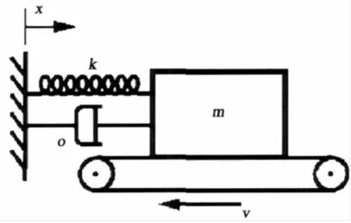 制动噪声研究的4种理论方法