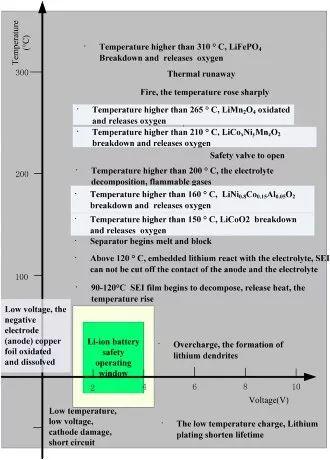 一个典型的动力电池管理系统,需要实现哪些功能(完全篇)