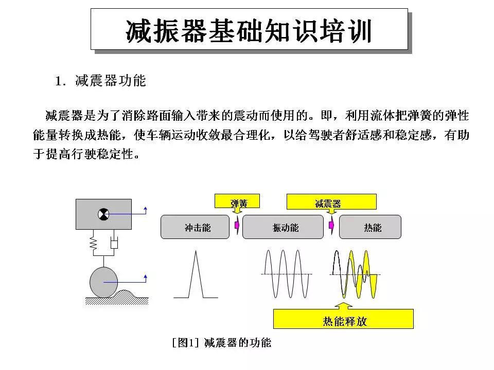 汽车减震器培训资料