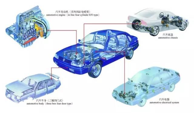 彩色图解汽车的构造与原理-入门篇