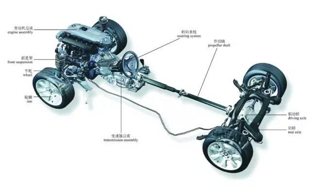 汽车传动系统的组成_彩色图解汽车的构造与原理-入门篇 | 汽车质量管理笔记