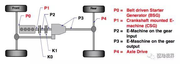 电动汽车混动构型P2、P2.5和P3技术路线定义、区别和优缺点分析