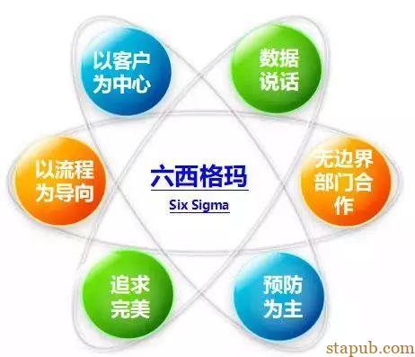 超详细的6西格玛管理教程