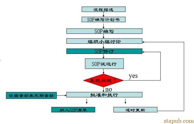 一份标准作业流程SOP详解,附流程图绘制规范,不愁不会画