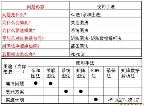 新QC七大工具学习(完整版)