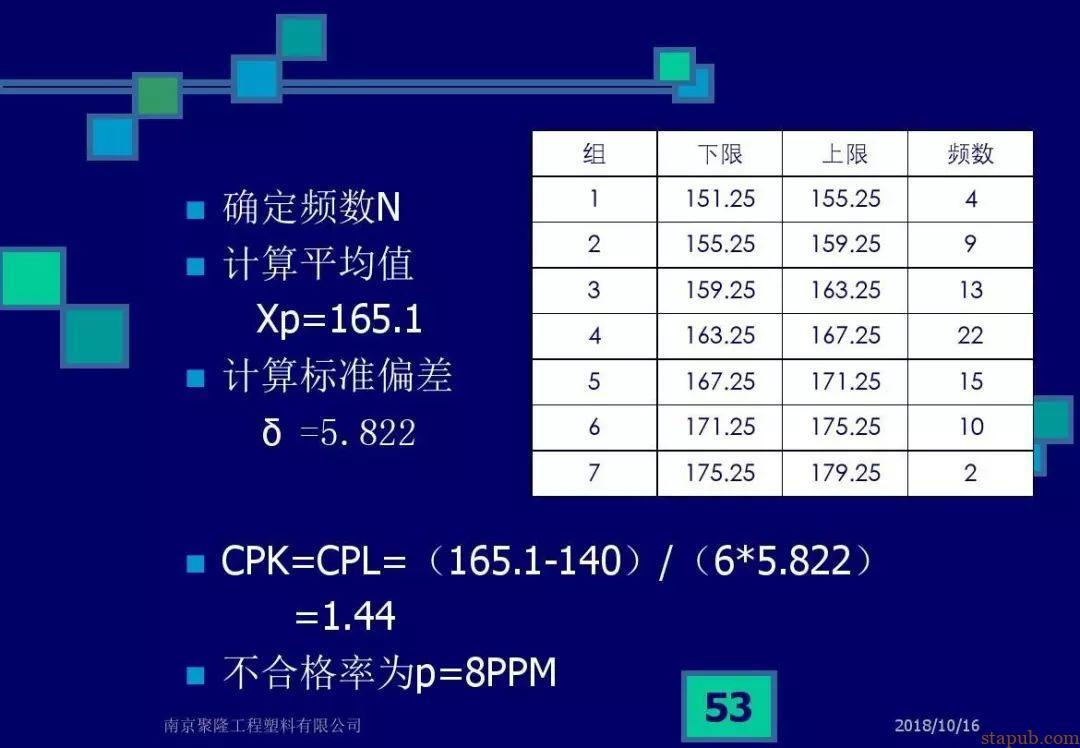 CPK,CMK和不合格率解析,终于说清楚了