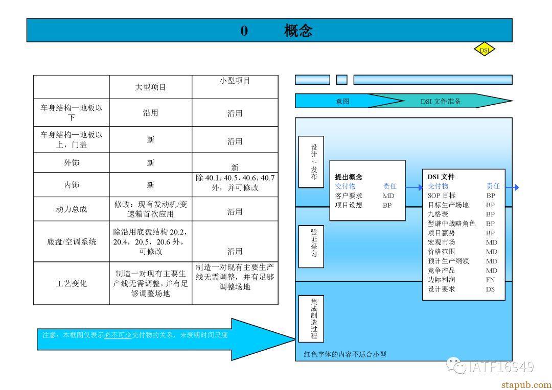 上海通用汽车GVDP流程