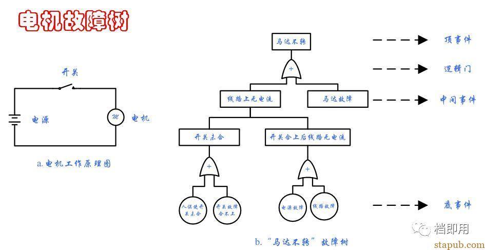 非常实用的工具和方法:故障树分析法(FTA)