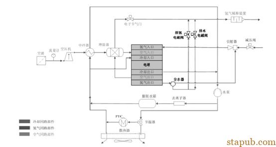 燃料电池氢气循环设计方案探讨