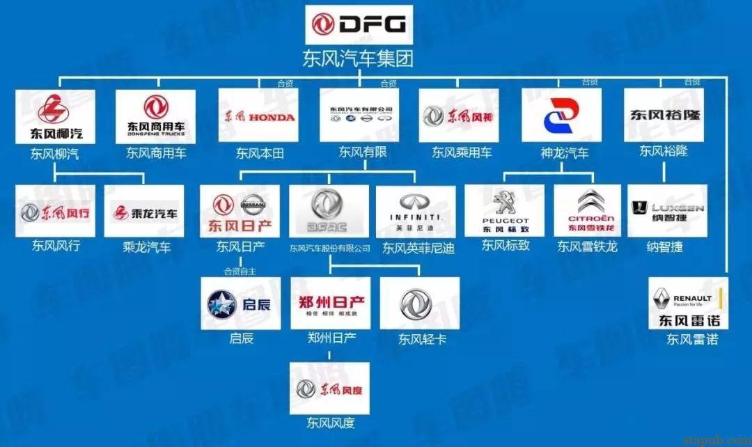 14家自主汽车品牌构架图
