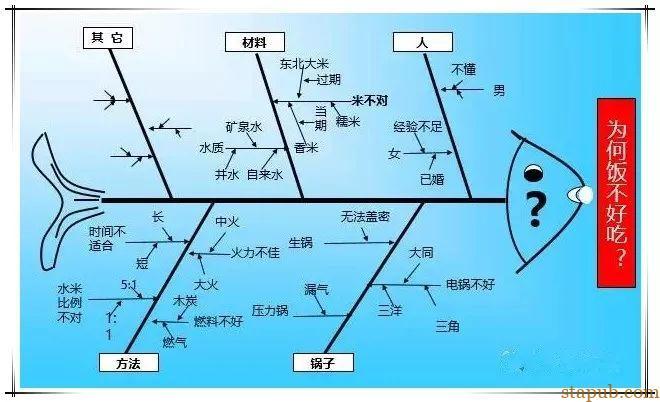 超级详细的QC七大工具绘制方法,手把手教你做出漂亮图表
