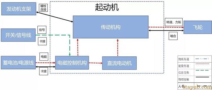 新版FMEA怎么做边界图:FMEA工具之边界图